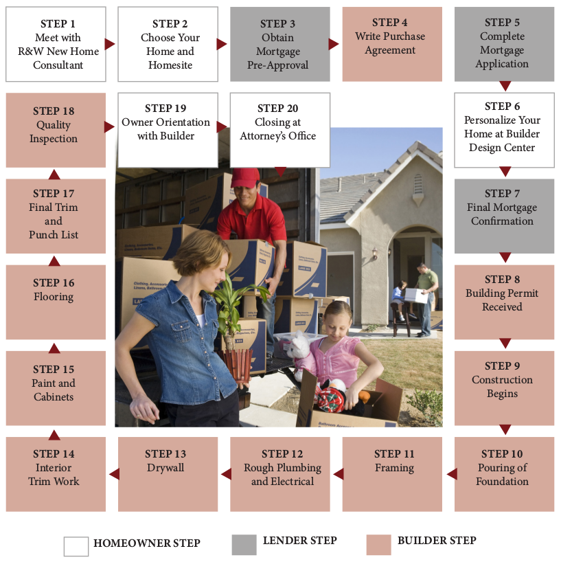 steps to building a new home new construction home buying process